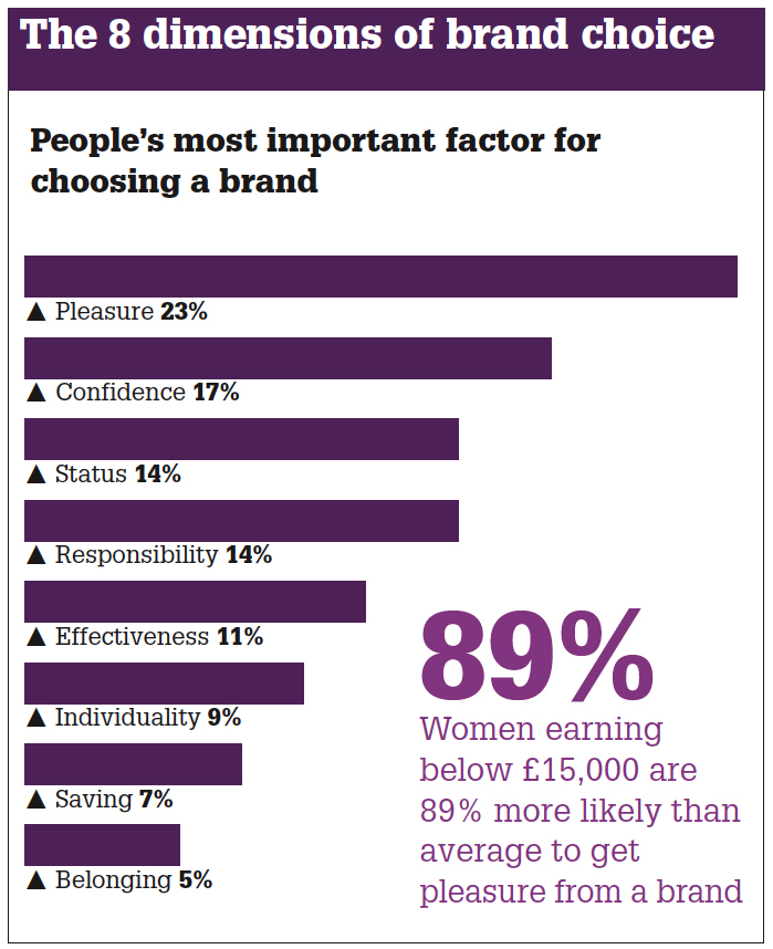 Most important factors for choosing a brand