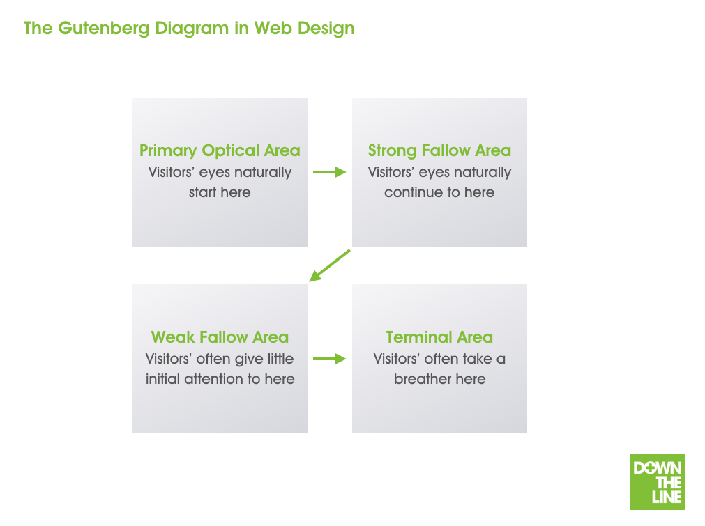 Website design - The Gutenberg Diagram