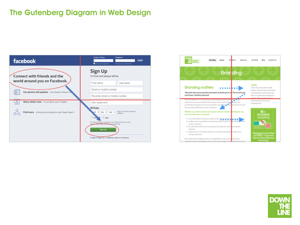 Website design - The Gutenberg Diagram - Examples