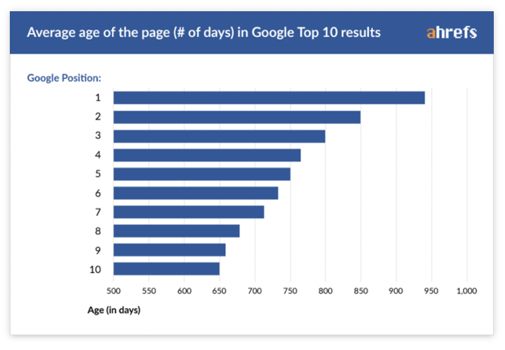 Google search results - how long does it take to get on the